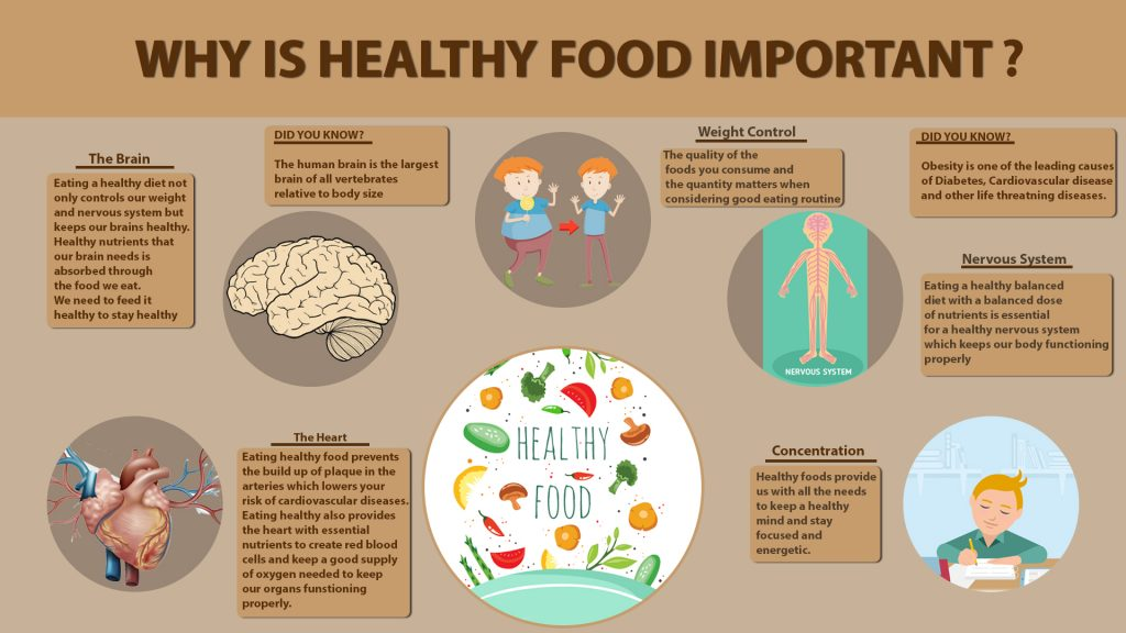 Why is Healthy Food Important?